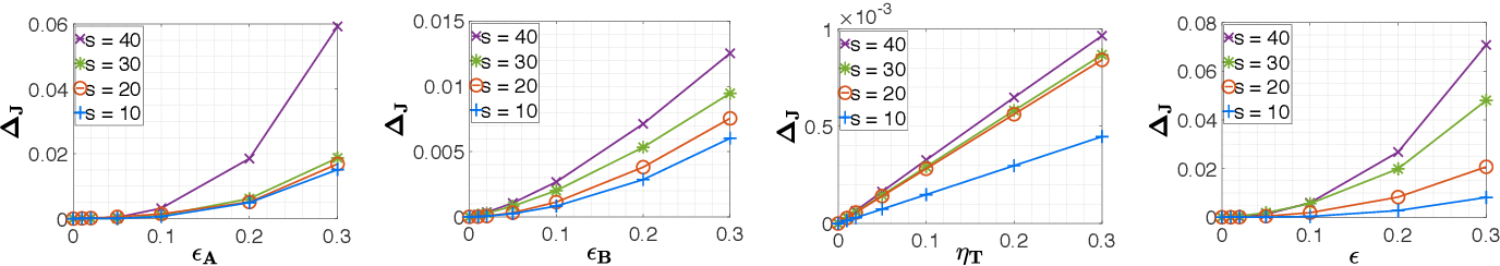 Figure 2 for Certainty Equivalent Quadratic Control for Markov Jump Systems