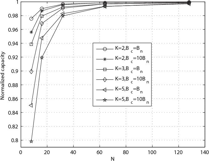 An Analysis of Uplink OFDMA Optimality - Semantic Scholar