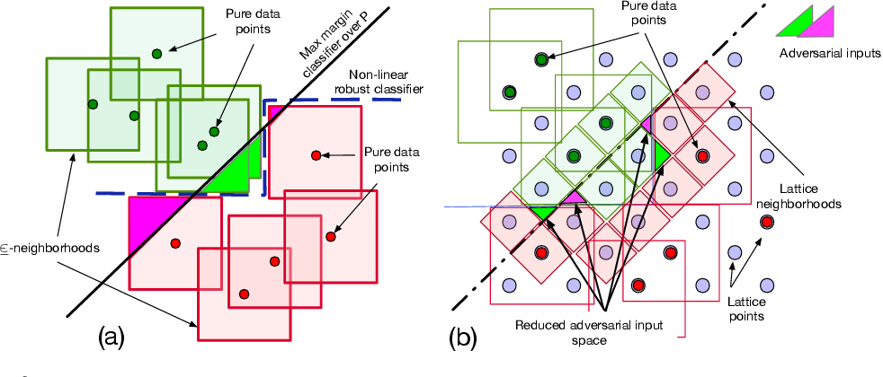 Figure 3 for Robust Classification using Robust Feature Augmentation