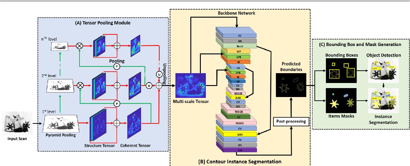 Figure 3 for Tensor Pooling Driven Instance Segmentation Framework for Baggage Threat Recognition