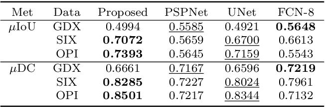 Figure 2 for Tensor Pooling Driven Instance Segmentation Framework for Baggage Threat Recognition