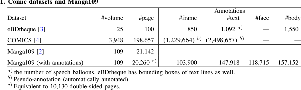 """Figure 2 for Building a Manga Dataset """"Manga109"""" with Annotations for Multimedia Applications"""
