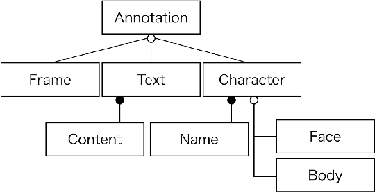 """Figure 4 for Building a Manga Dataset """"Manga109"""" with Annotations for Multimedia Applications"""