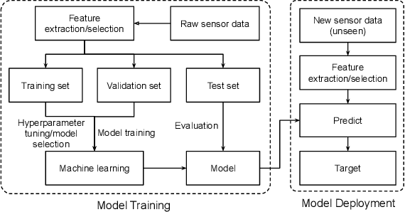 Figure 1 for An Overview of Human Activity Recognition Using Wearable Sensors: Healthcare and Artificial Intelligence