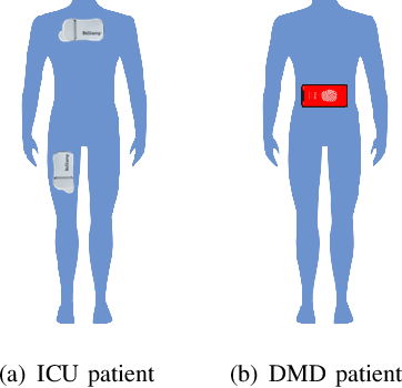 Figure 3 for An Overview of Human Activity Recognition Using Wearable Sensors: Healthcare and Artificial Intelligence