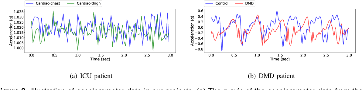 Figure 4 for An Overview of Human Activity Recognition Using Wearable Sensors: Healthcare and Artificial Intelligence