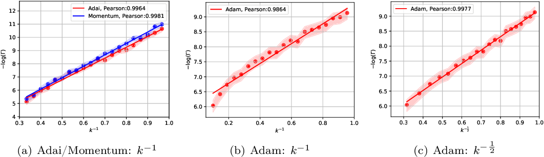 Figure 4 for Adai: Separating the Effects of Adaptive Learning Rate and Momentum Inertia