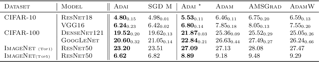 Figure 1 for Adai: Separating the Effects of Adaptive Learning Rate and Momentum Inertia