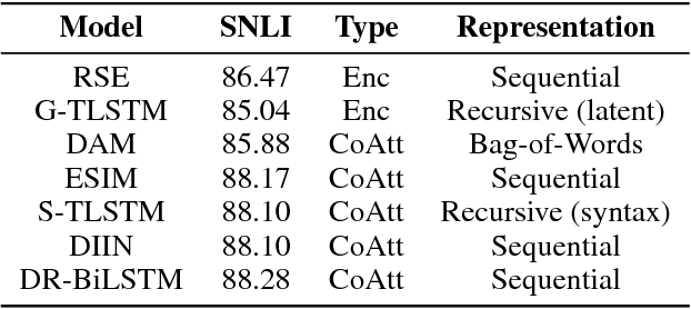 Figure 1 for Analyzing Compositionality-Sensitivity of NLI Models