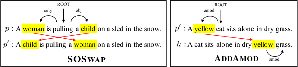 Figure 2 for Analyzing Compositionality-Sensitivity of NLI Models
