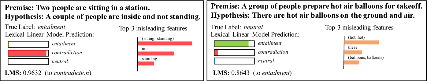 Figure 4 for Analyzing Compositionality-Sensitivity of NLI Models