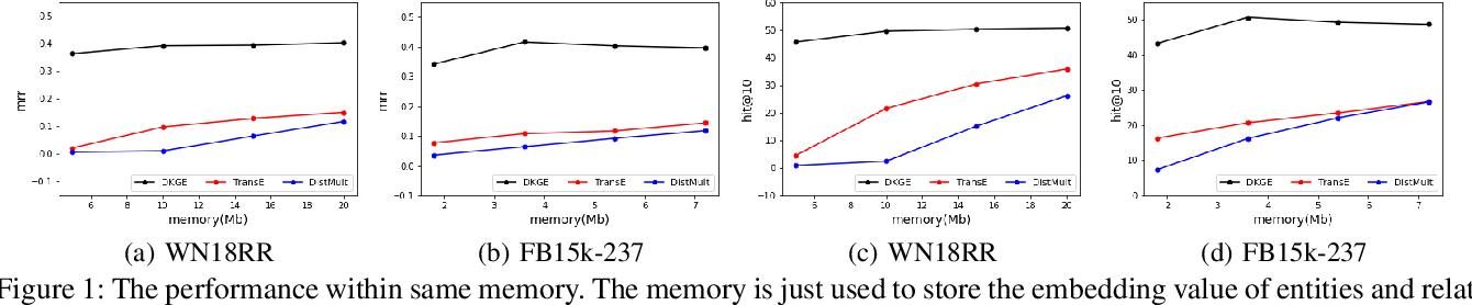 Figure 2 for Discrete Knowledge Graph Embedding based on Discrete Optimization