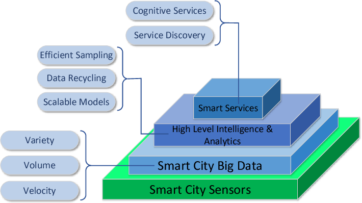 Figure 1 for Enabling Cognitive Smart Cities Using Big Data and Machine Learning: Approaches and Challenges