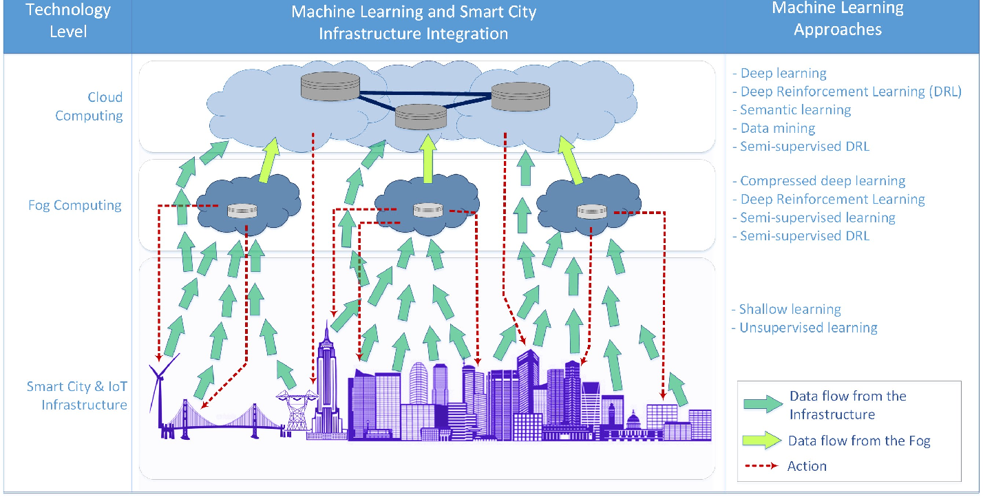 Figure 2 for Enabling Cognitive Smart Cities Using Big Data and Machine Learning: Approaches and Challenges