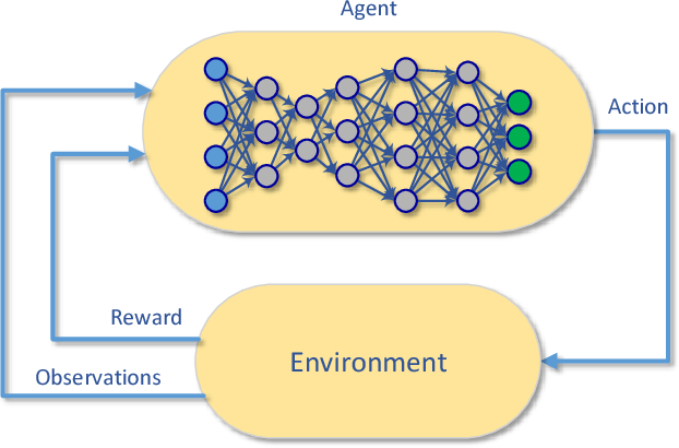 Figure 3 for Enabling Cognitive Smart Cities Using Big Data and Machine Learning: Approaches and Challenges