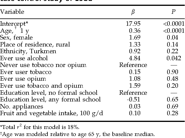 Table 2 from Tooth loss and lack of regular oral hygiene are