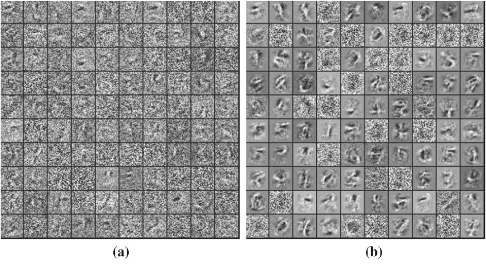 Figure 9 from Enhance the Performance of Deep Neural Networks via L2