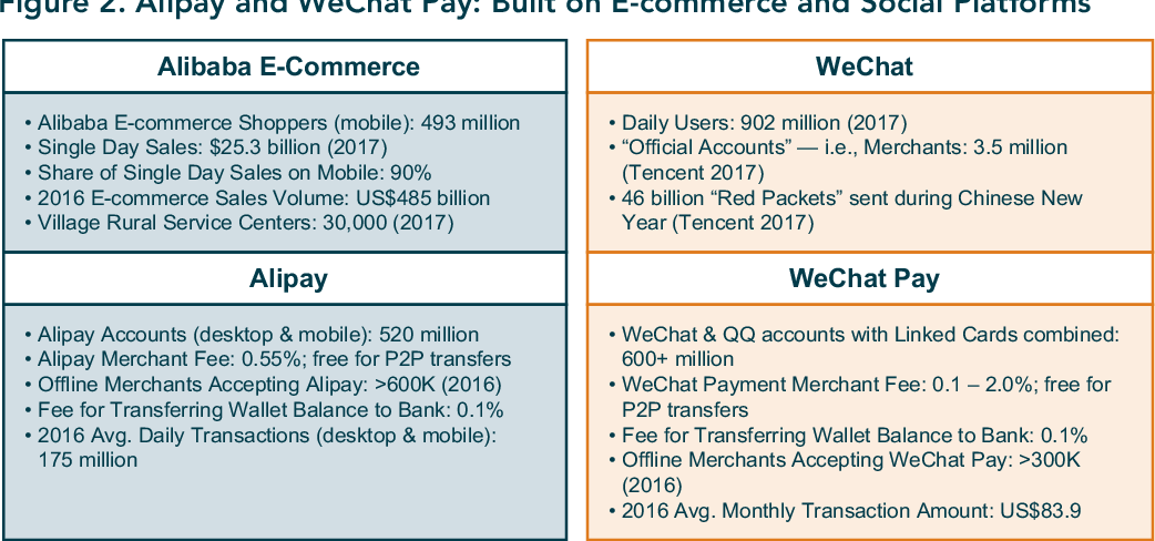 PDF] China's Alipay and WeChat Pay : reaching rural users