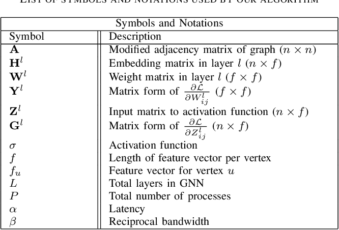 Figure 4 for Reducing Communication in Graph Neural Network Training