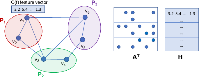 Figure 1 for Reducing Communication in Graph Neural Network Training