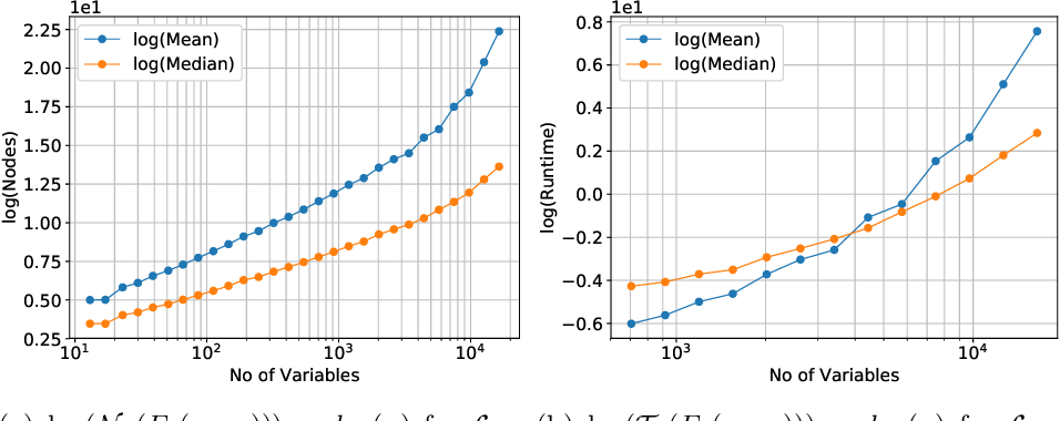 Figure 4 for Phase Transition Behavior in Knowledge Compilation