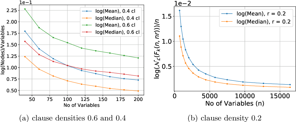 Figure 3 for Phase Transition Behavior in Knowledge Compilation