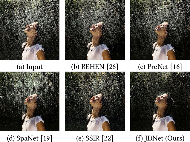 Figure 1 for Joint Self-Attention and Scale-Aggregation for Self-Calibrated Deraining Network