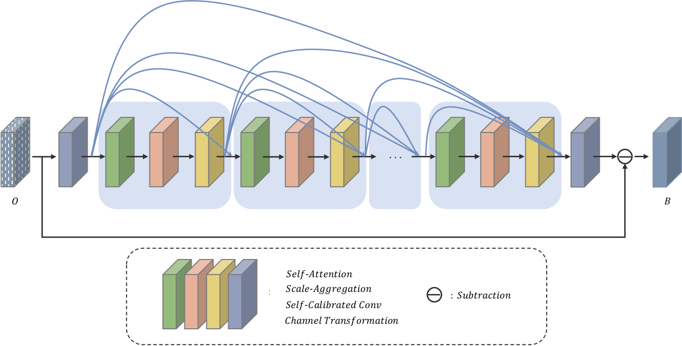 Figure 2 for Joint Self-Attention and Scale-Aggregation for Self-Calibrated Deraining Network