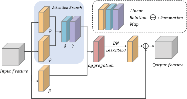 Figure 4 for Joint Self-Attention and Scale-Aggregation for Self-Calibrated Deraining Network