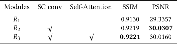 Figure 3 for Joint Self-Attention and Scale-Aggregation for Self-Calibrated Deraining Network