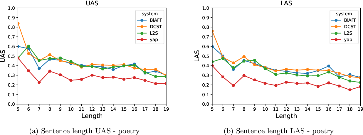Figure 4 for Neural Approaches for Data Driven Dependency Parsing in Sanskrit