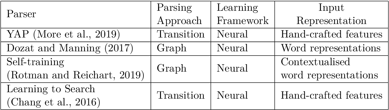 Figure 1 for Neural Approaches for Data Driven Dependency Parsing in Sanskrit