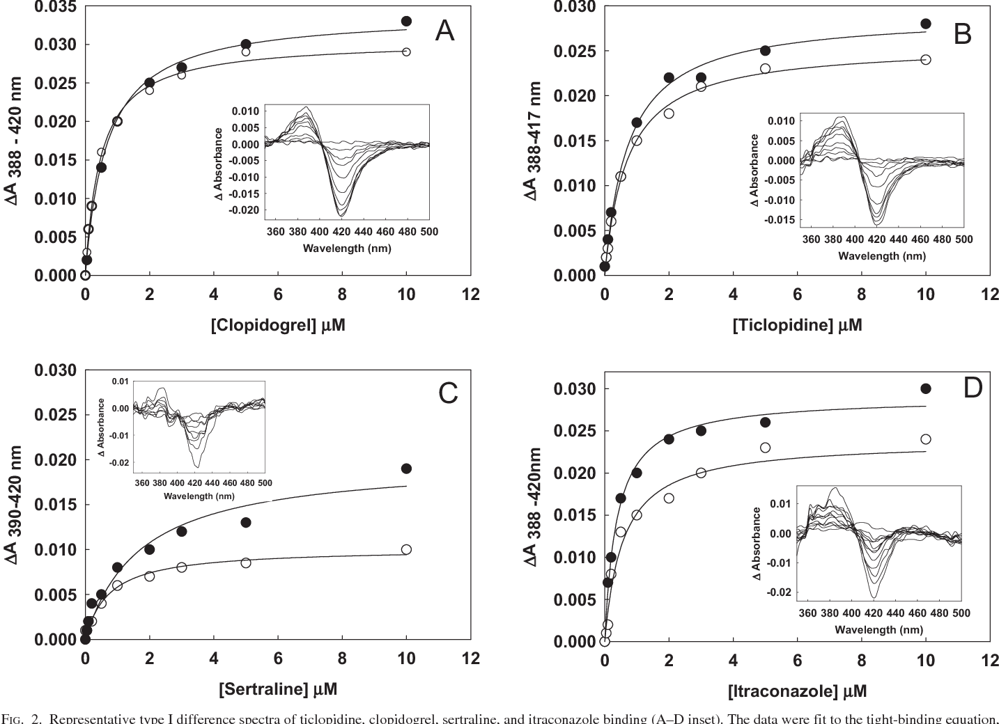 FIG. 2. Representative type I difference spectra of ticlopidine, clopidogrel, sertraline, and itraconazole binding (A–D inset). The data were fit to the tight-binding equation, as described under Materials and Methods, to derive the Ks values as listed in Table 1.