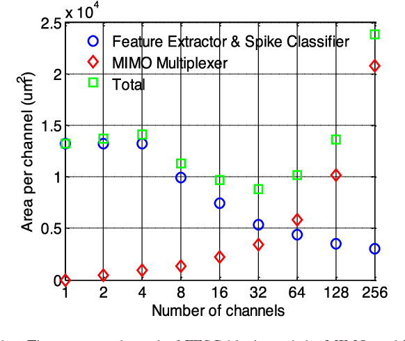 A Hardware-Efficient Scalable Spike Sorting Neural Signal