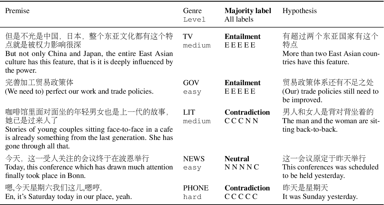 Figure 1 for OCNLI: Original Chinese Natural Language Inference