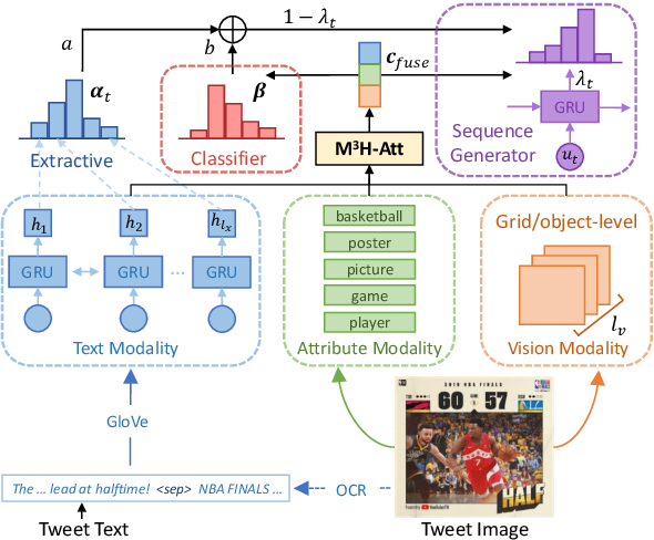Figure 3 for Cross-Media Keyphrase Prediction: A Unified Framework with Multi-Modality Multi-Head Attention and Image Wordings