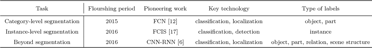 Figure 2 for Learning Deep Representations for Semantic Image Parsing: a Comprehensive Overview