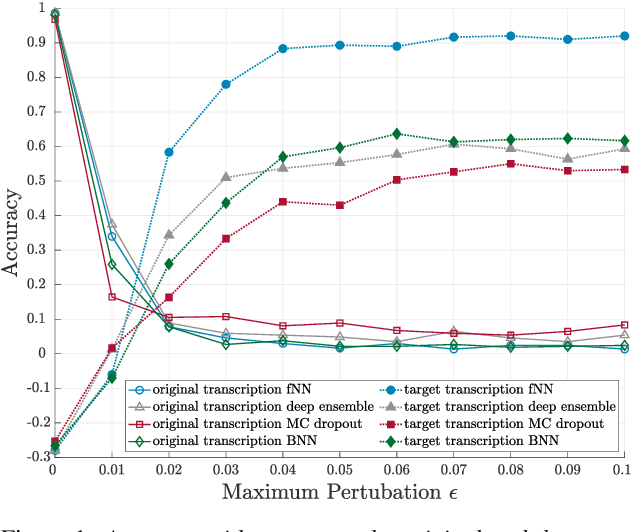 Figure 2 for Detecting Adversarial Examples for Speech Recognition via Uncertainty Quantification