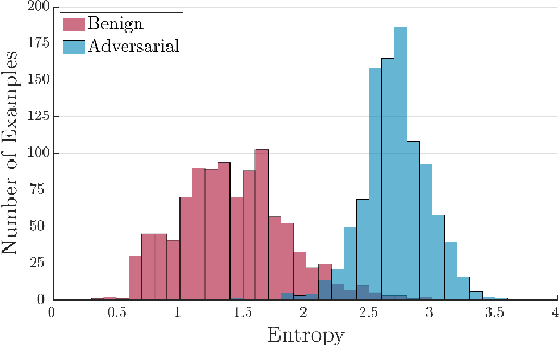 Figure 3 for Detecting Adversarial Examples for Speech Recognition via Uncertainty Quantification
