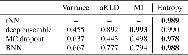 Figure 4 for Detecting Adversarial Examples for Speech Recognition via Uncertainty Quantification