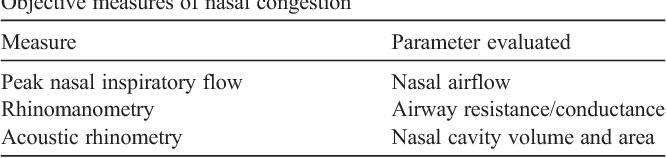 Table 2 Objective measures of nasal congestion