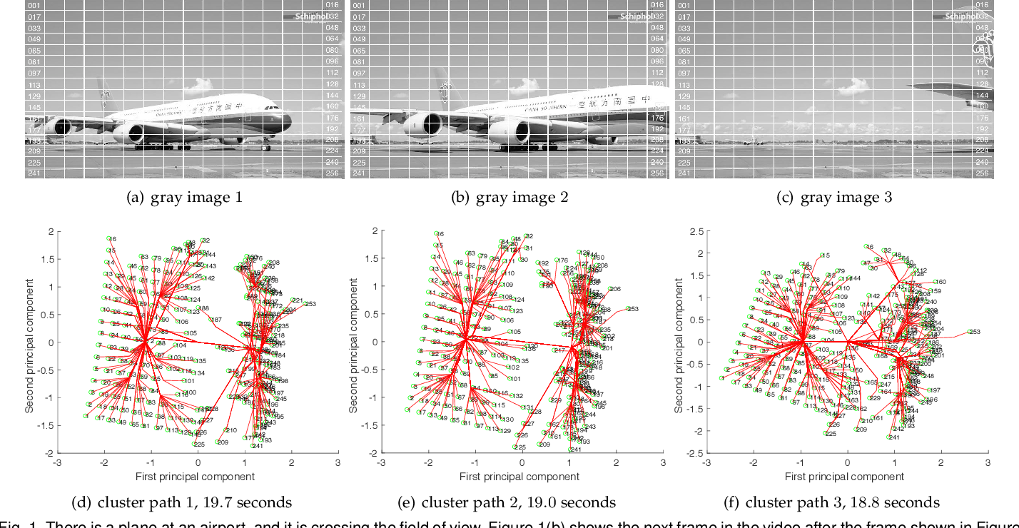 Figure 1 for Simultaneous Clustering and Optimization for Evolving Datasets