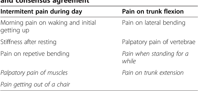 Table 1 From The Mechanical And Inflammatory Low Back Pain Mil