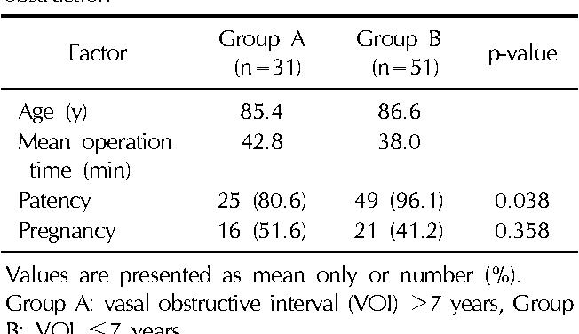 PDF] Loupe-Assisted Vasovasostomy Using a Prolene Stent: A