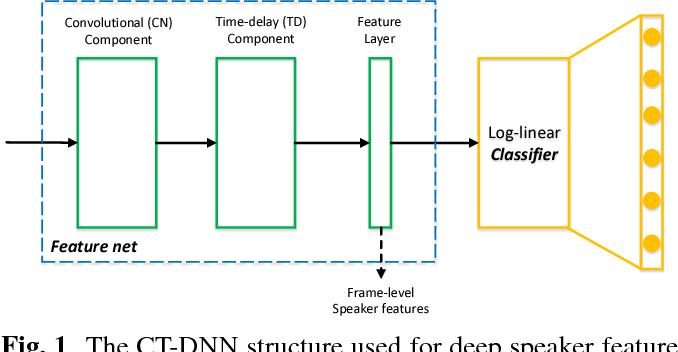 Figure 1 for Full-info Training for Deep Speaker Feature Learning