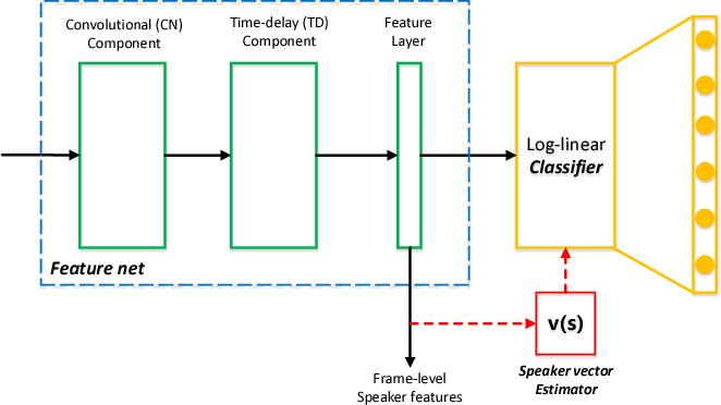 Figure 3 for Full-info Training for Deep Speaker Feature Learning
