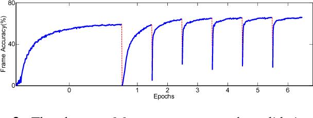 Figure 4 for Full-info Training for Deep Speaker Feature Learning