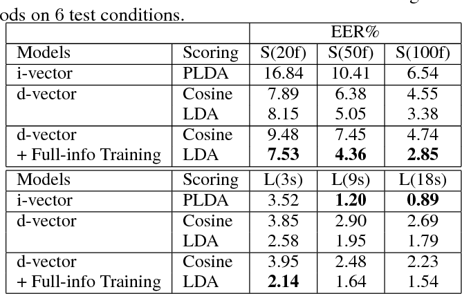 Figure 2 for Full-info Training for Deep Speaker Feature Learning