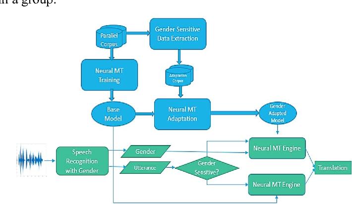 Figure 1 for Gender Aware Spoken Language Translation Applied to English-Arabic
