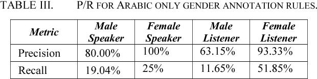 Figure 4 for Gender Aware Spoken Language Translation Applied to English-Arabic